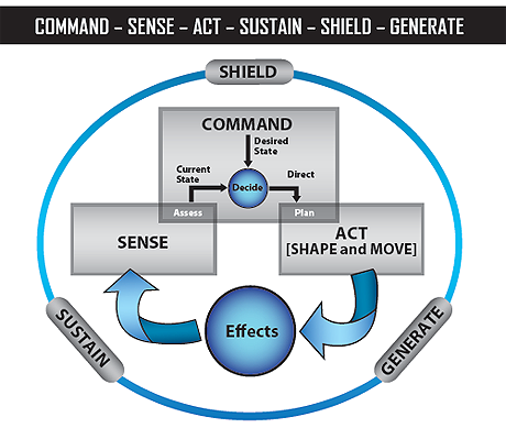 "This figure illustrates the interrelationship of the six Royal Canadian Air Force functions: Command; Act, which comprises two subfunctions (Shape and Move); Sense; Shield; Generate; and Sustain. The enabling functions (Shield, Generate and Sustain) are equally spaced on a large outer ring. Within the outer ring, the core functions (Command, Act and Sense) are placed in their own rectangles and form a pyramid. Command is top centre; Act (Move and Shape) is bottom right; and Sense is bottom left. An arrow runs from the bottom of the Act rectangle to a circle labelled ""Effects."" From this circle, a second arrow runs to the bottom of the Sense rectangle. The overlap between Sense and Command is labelled ""Assess,"" and the overlap between Command and Act is labelled ""Plan."" Inside the Command rectangle, a downward arrow runs from Command to a small circle labelled ""Decide."" An arrow labelled ""Current State"" runs from ""Assess"" (overlap of Sense and Command) to ""Decide."" A second arrow labelled ""Direct"" runs from ""Decide"" to ""Plan"" (overlap of Command and Act).End of figure 1-1."