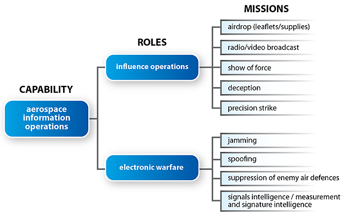 This figure illustrates the roles and missions of aerospace information operations capability. The aerospace information operations capability is divided into two roles: influence operations; and electronic warfare. Each role conducts missions. The four influence operations missions are: airdrop; radio/video broadcast; show of force; deception; and precision strike. The four electronic warfare missions are: jamming; spoofing; suppression of enemy air defences; and signals intelligence / measurement and signal intelligence. End of figure 4-2.
