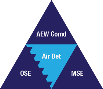Figure 1 shows that an air expeditionary wing consists of four elements: the air expeditionary wing commander, air detachments, an operation-support element and the mission-support element. End Figure 1.