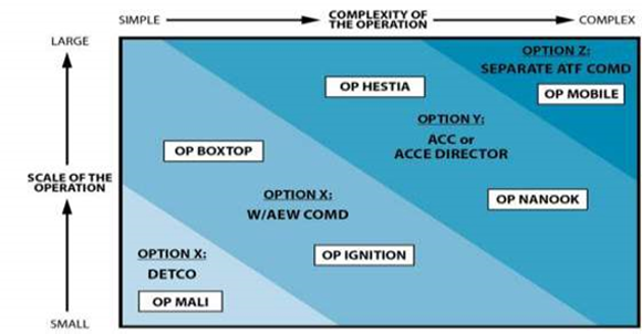 Figure 2 shows how both the scale of the operation (small to large) and complexity of the operation (simple to complex) affect the selection of an air task force commander. There are four situations when an air task force commander can be appointed: