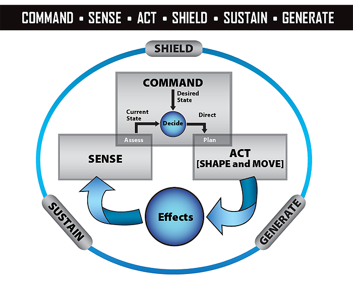 "Figure 1 illustrates the interrelationship of the six Royal Canadian Air Force functions: Command; Act, which comprises two subfunctions (Shape and Move); Sense; Shield; Generate; and Sustain. The enabling functions (Shield, Generate and Sustain) are equally spaced on a large outer ring. Within the outer ring, the core functions (Command, Act and Sense) are placed in their own rectangles and form a pyramid. Command is top centre; Act (Move and Shape) is bottom right; and Sense is bottom left. An arrow runs from the bottom of the Act rectangle to a circle labelled ""Effects."" From this circle, a second arrow runs to the bottom of the Sense rectangle. The overlap between Sense and Command is labelled ""Assess,"" and the overlap between Command and Act is labelled ""Plan."" Inside the Command rectangle, a downward arrow runs from Command to a small circle labelled ""Decide."" An arrow labelled ""Current State"" runs from ""Assess"" (overlap of Sense and Command) to ""Decide."" A second arrow labelled ""Direct"" runs from ""Decide"" to ""Plan"" (overlap of Command and Act). End Figure 1"