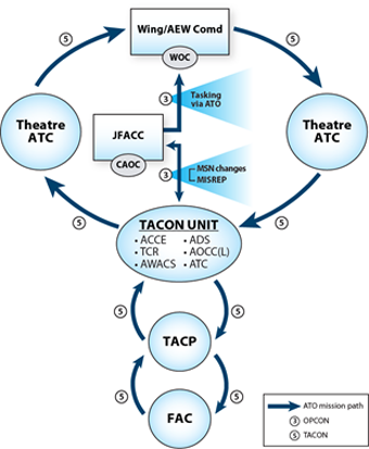 the rcaf theatre air control system considerations for the jp 1-02 at Theater Air Control System Diagram