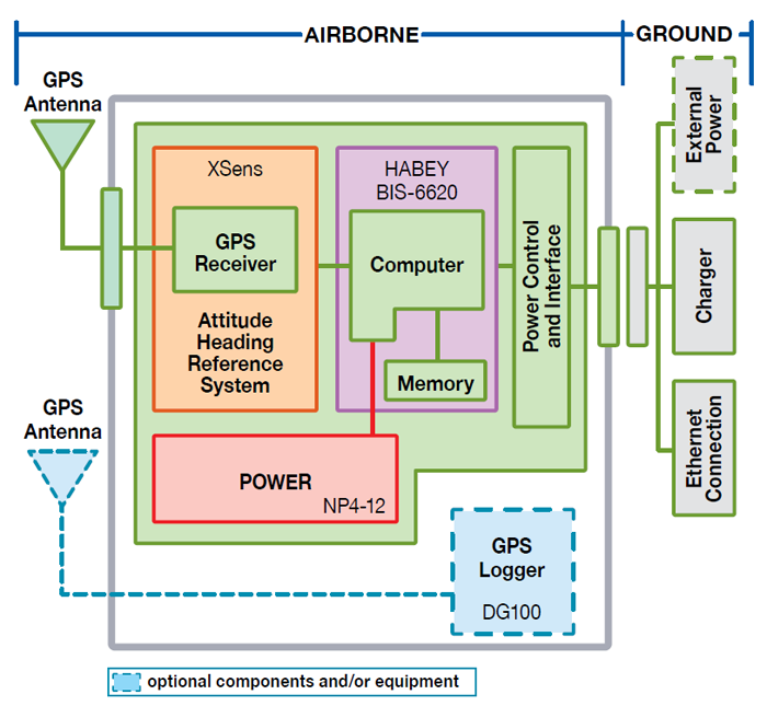 Figure 1 illustrates the layout of the workings of the prototypical hardware used in Bluejay. The larger, left-hand portion of the figure includes the airborne hardware and software components, including the Habley BIS 6620 computer, with links extending from it to power, memory, power control interface and the attitude heading reference system, called XSENS. This reference system includes a global positioning system receiver, which is linked to an antenna. A separate antenna also extends from the DG100 GPS logger. The smaller, right-hand portion of the figure includes the ground-based hardware, including the Ethernet connection, charger, and external power supply. These are connected to the airborne hardware via the power control and interface.  End figure 1.