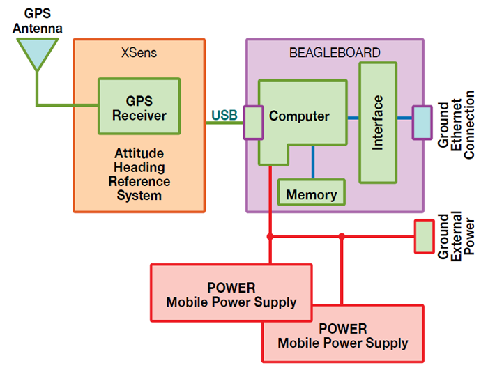 Figure 3 illustrates the Bluejay demonstration system hardware. The beagleboard is the largest section, encompassing the computer, memory and interface, with a ground Ethernet connection. The computer connects to a mobile power supply, which is subsequently connected to a second power supply linked to a ground external power source. The computer also connects via universal serial bus to an attitude heading reference system which includes a global positioning system fitted with an antenna. End Figure 3.