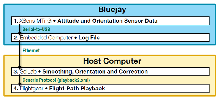 Figure 4 portrays the data-flow sequence from Bluejay to the host computer. Data originates in Bluejay with the Attitude and Orientation Sensor Data. It is linked via serial bus to universal serial bus to the log file. Data from the log file then transfers from Bluejay to the host computer via an Ethernet connection. The first stage in the host computer is Smoothing, Orientation and Correction. The data then transfers to the final stage (Flight-Path Playback) via generic protocol. End Figure 4.