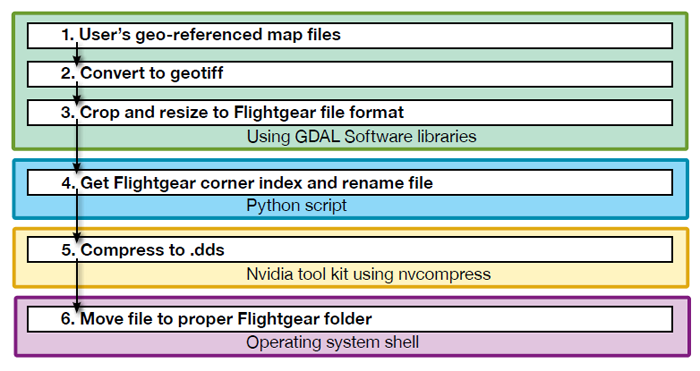 Figure 5 shows the process for converting custom map overlays. It begins by using the Geospatial Abstraction Libraries. There are three steps at this stage: (1) the user's geospatial-referenced map files are created, (2) These files are converted to geotiff format, and (3) the files are then transferred to the Python script, where they are renamed. Using the nvidia tool kit, the files are compressed to dot dds format. Finally, the files are moved to the proper Flight Gear folder. End Figure 5.