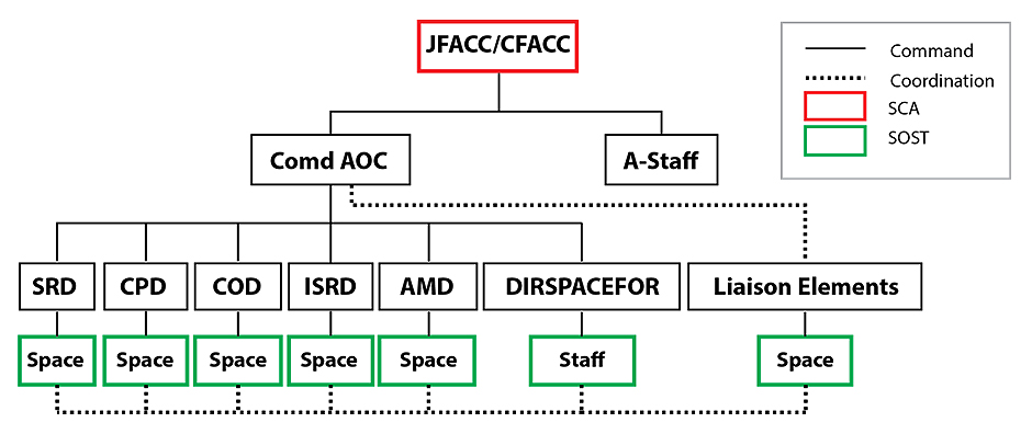 Figure 1 is an organization chart. The joint force air component commander / combined force air component commander is the space coordination authority and commands two subordinates: the commander of the air operations centre and the A staff. The commander of the air operations centre commands five divisions (strategy; combat plans; combat operations; intelligence, surveillance and reconnaissance; and air mobility) and the director of space forces. The commander of the air operations centre coordinates with the liaison elements. Each of the five divisions and the liaison elements command space subordinates; the director of space forces commands their staff. There is coordination among all the space subordinates and the director of space forces' staff. The space operations specialty team consists of the space augmentees to the five divisions and the liaison elements as well as the director of space forces' staff. End Figure 1.