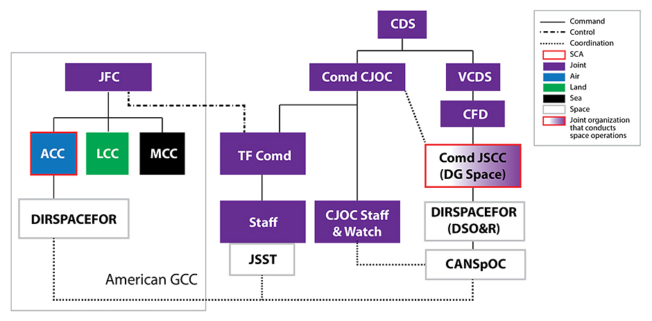 Figure 3 is an organization chart. The Chief of the Defence Staff commands the Commander Canadian Joint Operations Command and the Vice Chief of the Defence Staff. The Vice Chief of the Defence Staff commands the Chief of Force Development who in turn commands the Commander Joint Space Component Command (Director General Space). The Commander Joint Space Component Command is designated as the Canadian space coordination authority. There is coordination between Commander Joint Space Component Command and the Commander Canadian Joint Operations Command. The Commander Joint Space Component Command commands the Canadian Director of Space Forces (the Director of Space Operations and Readiness) who in turn commands the Canadian Space Operations Cell. The Commander Canadian Joint Operations Command commands the Canadian Joint Operations Command staff and watch as well as the task force commander. The Canadian task force commander commands their staff. Part of the task-force staff is the joint space support team. Within the American geographic combatant command, the American joint force commander commands the air component commander, the land component commander and the maritime component commander. The American joint force commander exercises control over the Canadian task force commander. The air component commander is appointed as the American space coordination authority and commands the American Director of Space Forces. There is coordination between the Canadian Space Operations Cell and the Canadian Joint Operations Command staff and watch. There is also coordination among the Canadian Space Operations Cell, the joint space support team in the task force and the American Director of Space Forces. The air component commander is an air asset. The land component commander is a land asset. The maritime component commander is a sea asset. The Canadian Space Operations Cell, the joint space support team as well as the Canadian and American directors of space forces are space assets. The Commander Joint Space Component Command (Director General Space) is a joint organization that conducts space operations. All remaining entities on the organization chart are joint assets. The note reads: The Canadian task force commander may be under the control of one of the American component commanders. End Figure 3.