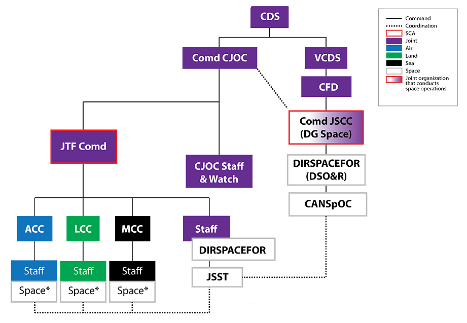 Figure 4 is an organization chart. The Chief of the Defence Staff commands the Commander Canadian Joint Operations Command and the Vice Chief of the Defence Staff. The Vice Chief of the Defence Staff commands the Chief of Force Development who in turn commands the Commander Joint Space Component Command (Director General Space). There is coordination between Commander Joint Space Component Command and the Commander Canadian Joint Operations Command. The Commander Joint Space Component Command is designated as the national space coordination authority. The Commander Joint Space Component Command commands the Director of Space Forces (the Director of Space Operations and Readiness) who in turn commands the Canadian Space Operations Cell. The Commander Canadian Joint Operations Command commands the Canadian Joint Operations Command staff and watch as well as the joint task force commander. The joint task force commander is designated as the space coordination authority for their assigned area of responsibility. The joint task force commander commands the air component commander, the land component commander, the maritime component commander and the task force staff. The air component commander commands their staff, including space personnel. The land component commander commands their staff, including space personnel. The maritime component commander commands their staff, including space personnel. The joint task force commander's staff includes the director of space forces for the joint task force who commands a joint space support team.  There is coordination between the Canadian Space Operations Cell and the joint space support team. There is also coordination among the joint space support team and all of the space staff in the four component commanders' staffs. The air component commander and staff, except the space staff, are air assets. The land component commander and staff, except the space staff, are land assets. The maritime component commander and staff, except the space staff, are sea assets. The Director of Space Forces (Director of Space Operations and Readiness), the Canadian Space Operations Cell, the joint task force director of space forces, the joint space support team and the component commanders' space staff are space assets. The Commander Joint Space Component Command (Director General Space) is a joint organization that conducts space operations. All remaining entities on the organization chart are joint assets. The two notes read: 1. If space coordination authority is delegated to the joint task force commander, it is only for the joint task force commander's area of responsibility. 2. Space staff may be augmented by joint space support teams. End Figure 4.