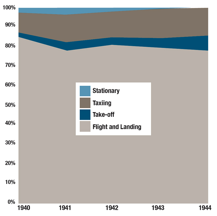 Figure 1 is a graph that shows the distribution of air accidents in the British Commonwealth Air Training Plan between 1940 and 1944 based on what the aircraft was doing at the time. The accident occurred while the aircraft was flying or landing 75 to 85 per cent of the time. This percentage was highest in 1940 and gradually reduced over the four years. The accident occurred during take-off 2 to 9 per cent of the time. This percentage was lower in 1940 and gradually increased over the four years. The accident occurred while the aircraft was taxiing 14 to 19 per cent of the time. This percentage gradually increased over the four years. The accident occurred when the aircraft was stationary between 0 and 3 per cent of the time. This percentage was highest in 1941 and steadily decreased to 0 per cent in 1944. End Figure 1.