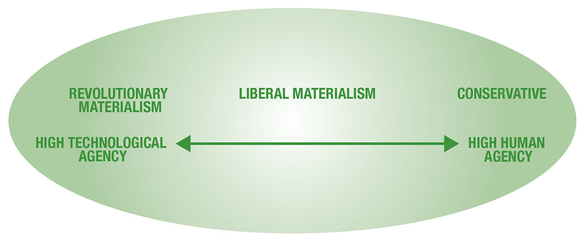 Figure 1 illustrates the relationship of the three cyber warfare schools of thought. The relationship is linear and runs from high technologic agency (Revolutionary Materialism) to high human agency (Conservative). Liberal Materialism is in the middle of the other two schools of thought. End Figure 1.