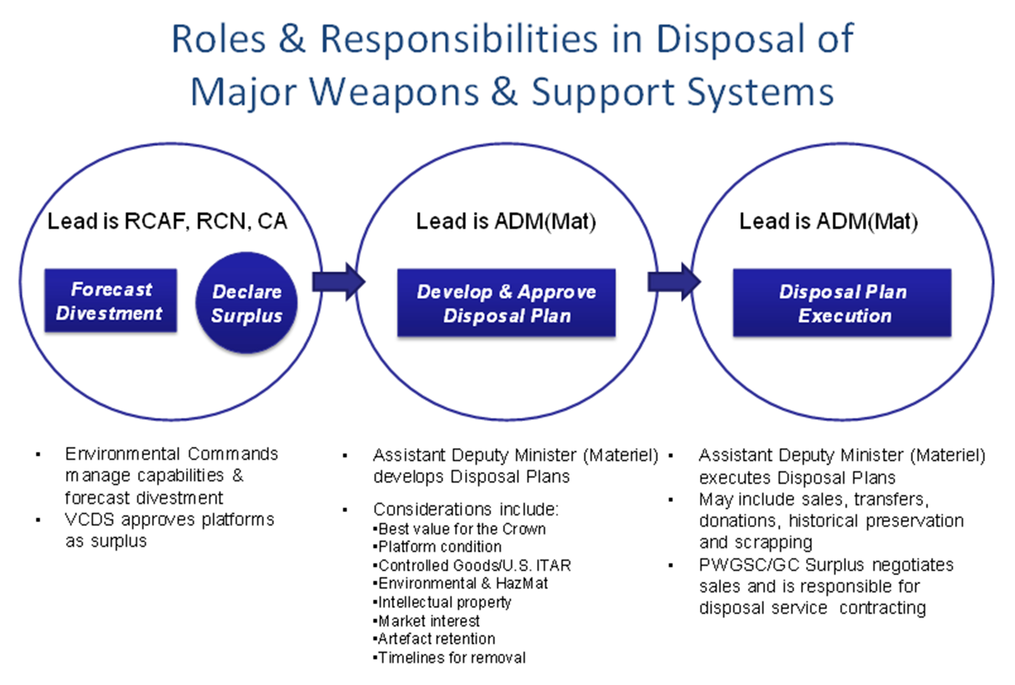 Shown above is a chart depicting the roles and responsibilities in the three-stage disposal process of major weapons and support systems. 